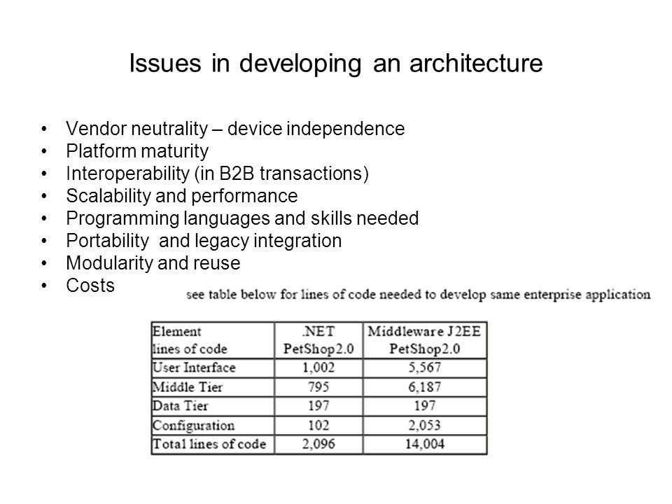 Issues in developing an architecture Vendor neutrality – device independence Platform maturity Interoperability (in B2B transactions) Scalability and performance Programming languages and skills needed Portability and legacy integration Modularity and reuse Costs