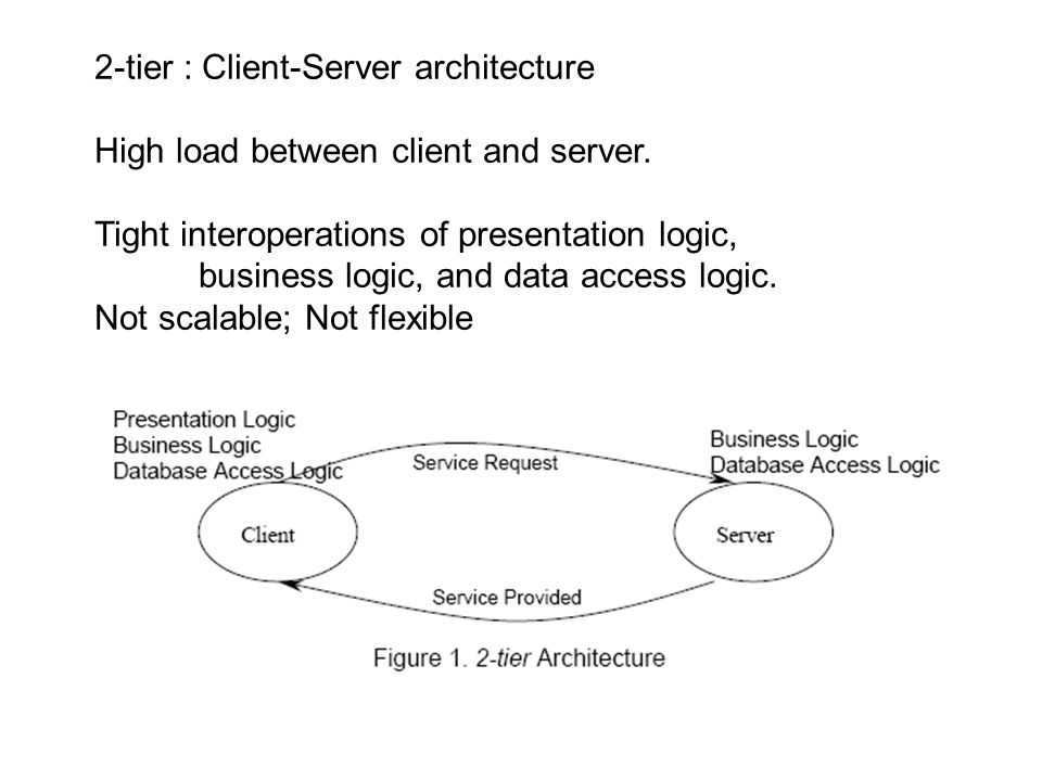 2-tier : Client-Server architecture High load between client and server.