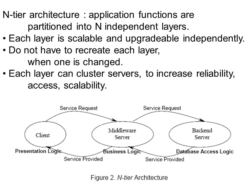 N-tier architecture : application functions are partitioned into N independent layers.