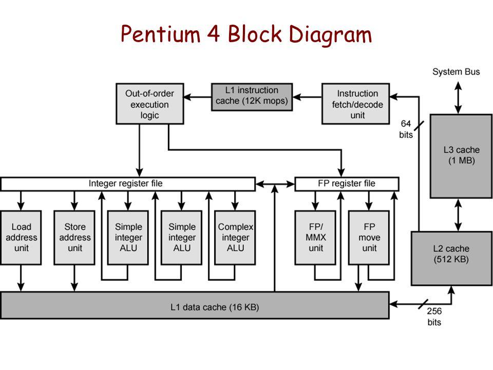 Pentium 4 Block Diagram Explanation - Electrical Schematic