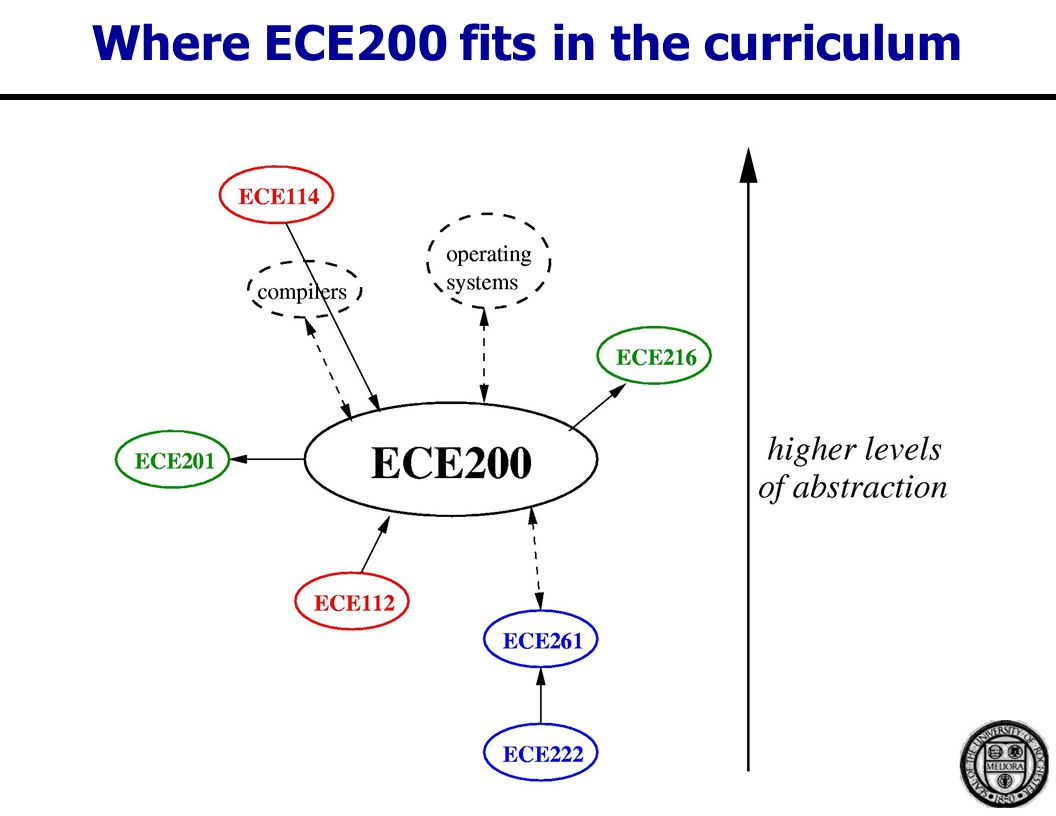 Where ECE200 fits in the curriculum