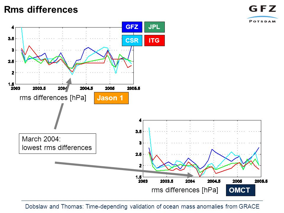 Dobslaw and Thomas: Time-depending validation of ocean mass anomalies from GRACE OMCT rms differences [hPa] Jason 1 rms differences [hPa] GFZJPL CSRITG March 2004: lowest rms differences Rms differences