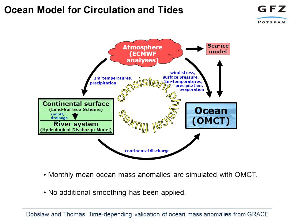 Dobslaw and Thomas: Time-depending validation of ocean mass anomalies from GRACE Ocean Model for Circulation and Tides continental discharge runoff, drainage Ocean (OMCT) Atmosphere (ECMWF analyses) Continental surface (Land-Surface Scheme) River system (Hydrological Discharge Model) Sea-ice model wind stress, surface pressure, 2m-temperatures, precipitation, evaporation 2m-temperatures, precipitation Monthly mean ocean mass anomalies are simulated with OMCT.