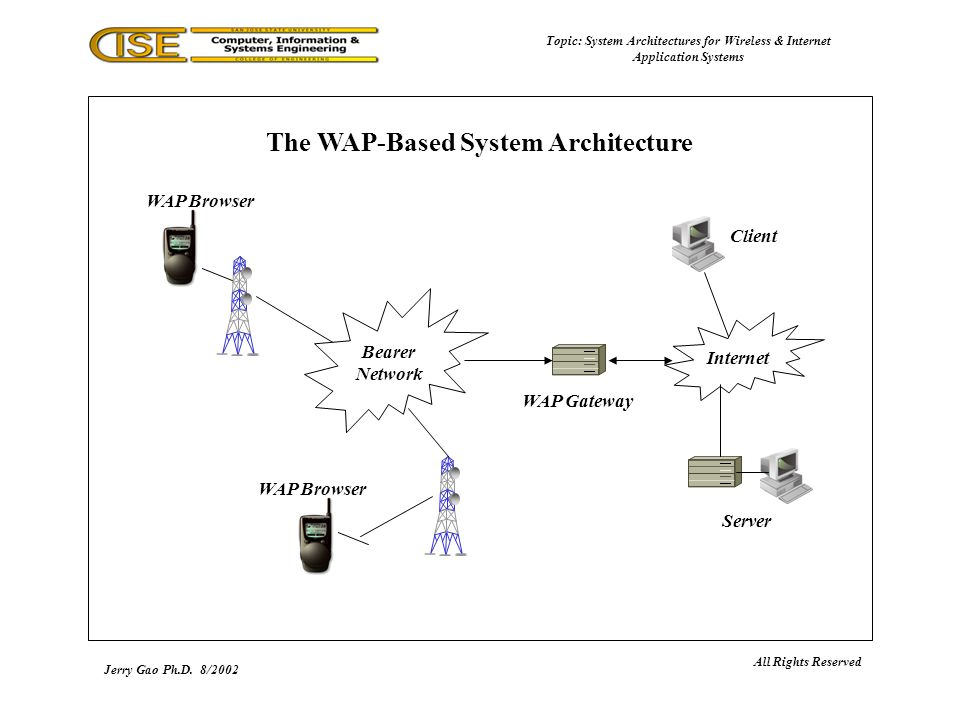 a review of the wireless application protocol wap internet technology Wap is an international standard for applications that use wireless communication its most common application is to enable access to the internet from a mobile phone or a pda.