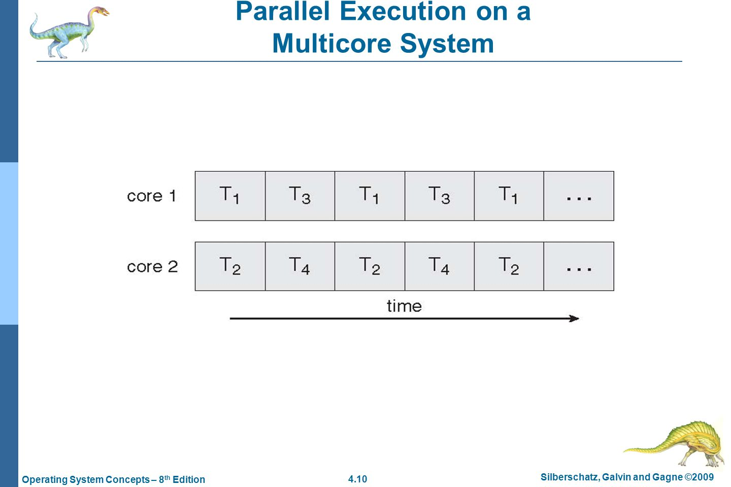 4.10 Silberschatz, Galvin and Gagne ©2009 Operating System Concepts – 8 th Edition Parallel Execution on a Multicore System