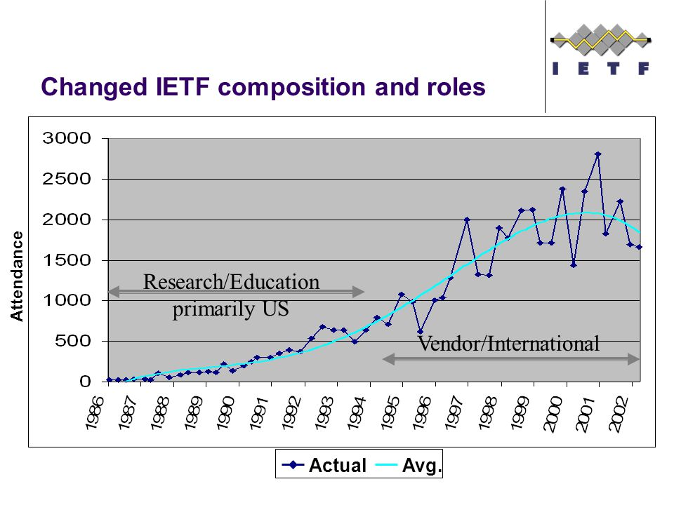 Changed IETF composition and roles Attendance ActualAvg.