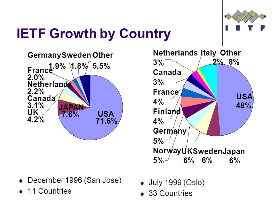 USA 71.6% Other 5.5% JAPAN 7.6% Sweden 1.8% Germany 1.9% France 2.0% Canada 3.1% UK 4.2% Netherlands 2.2% IETF Growth by Country December 1996 (San Jose) 11 Countries July 1999 (Oslo) 33 Countries Japan 6% USA 48% Other 8% Italy 2% Netherlands 3% Canada 3% France 4% Finland 4% Germany 5% Norway 5% UK 6% Sweden 6%