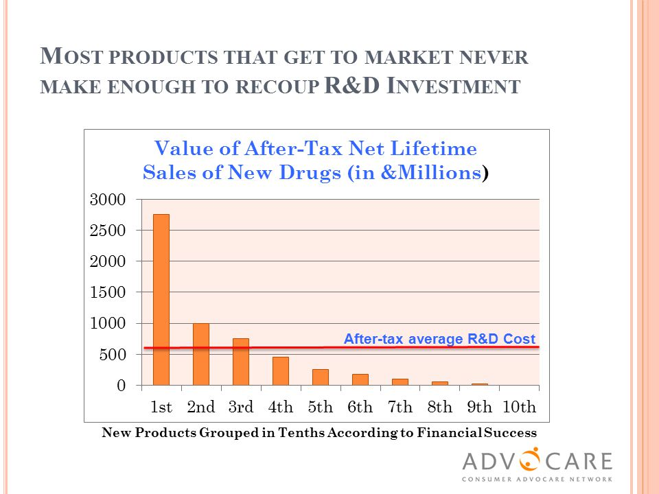 M OST PRODUCTS THAT GET TO MARKET NEVER MAKE ENOUGH TO RECOUP R&D I NVESTMENT $0 New Products Grouped in Tenths According to Financial Success