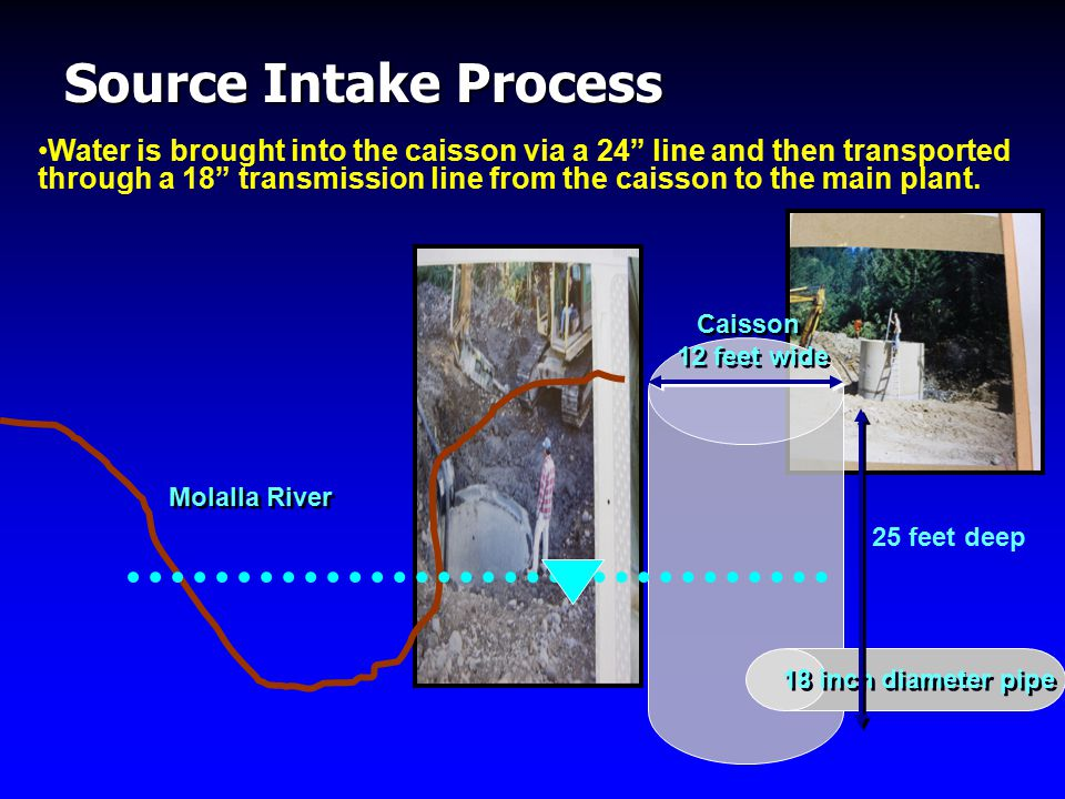 Source Intake Process Water is brought into the caisson via a 24 line and then transported through a 18 transmission line from the caisson to the main plant.