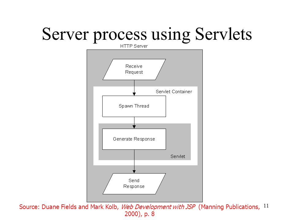 11 Server process using Servlets Source: Duane Fields and Mark Kolb, Web Development with JSP (Manning Publications, 2000), p.