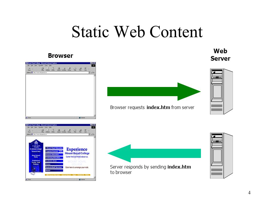4 Static Web Content Server responds by sending index.htm to browser Browser Browser requests index.htm from server Web Server