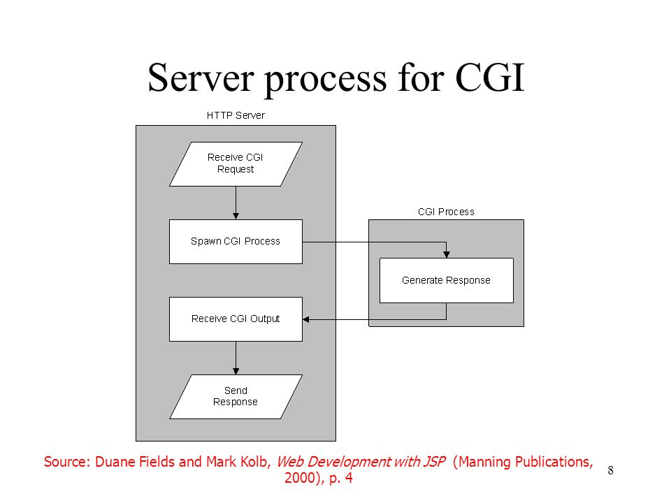 8 Server process for CGI Source: Duane Fields and Mark Kolb, Web Development with JSP (Manning Publications, 2000), p.