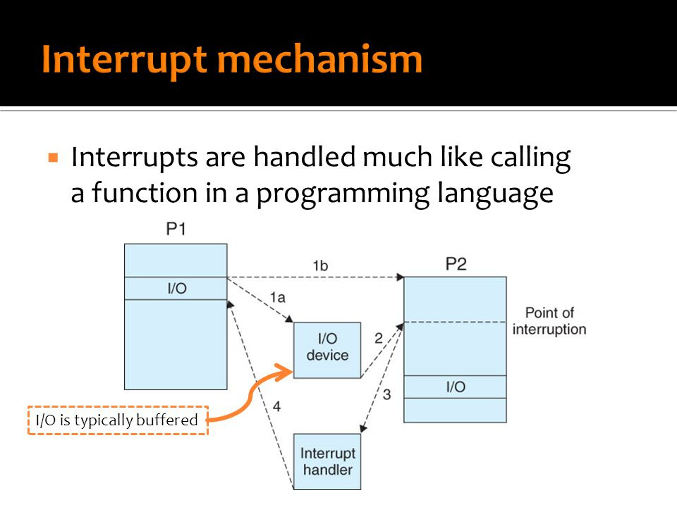  Interrupts are handled much like calling a function in a programming language I/O is typically buffered