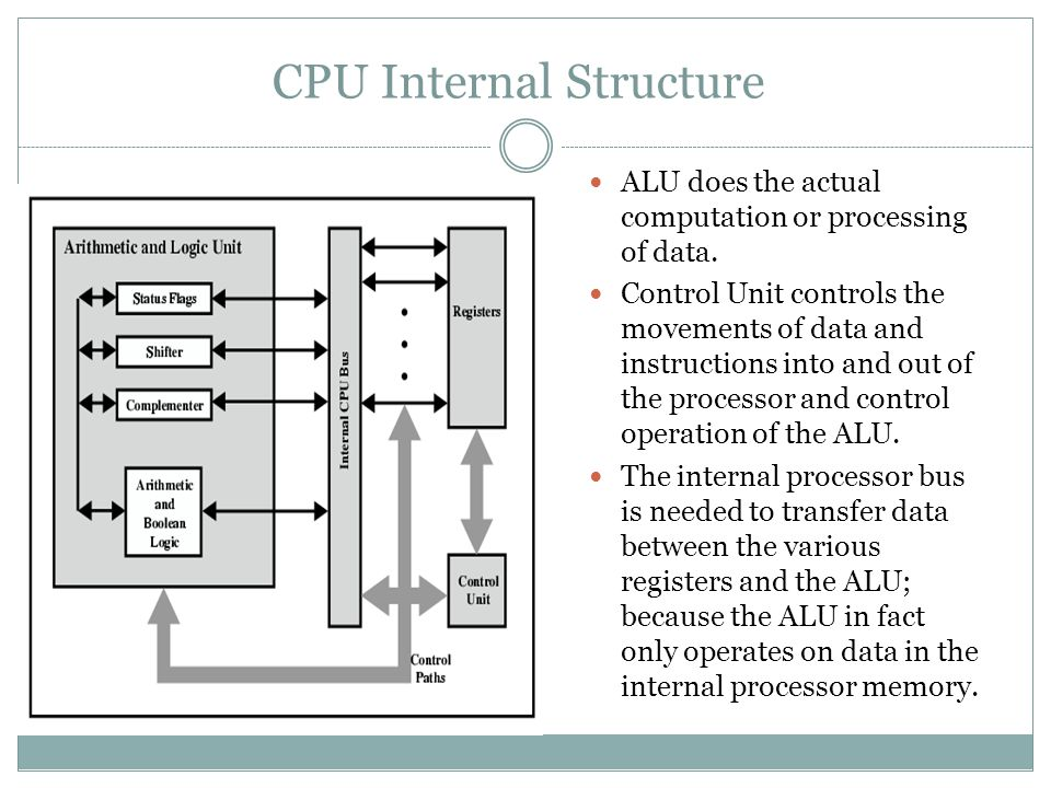 CPU Internal Structure ALU does the actual computation or processing of data.