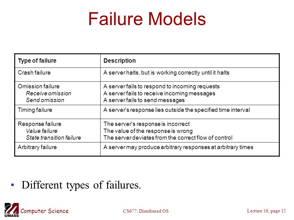 Computer Science Lecture 16, page 15 CS677: Distributed OS Failure Models Different types of failures.
