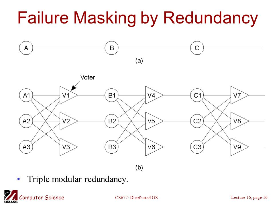 Computer Science Lecture 16, page 16 CS677: Distributed OS Failure Masking by Redundancy Triple modular redundancy.