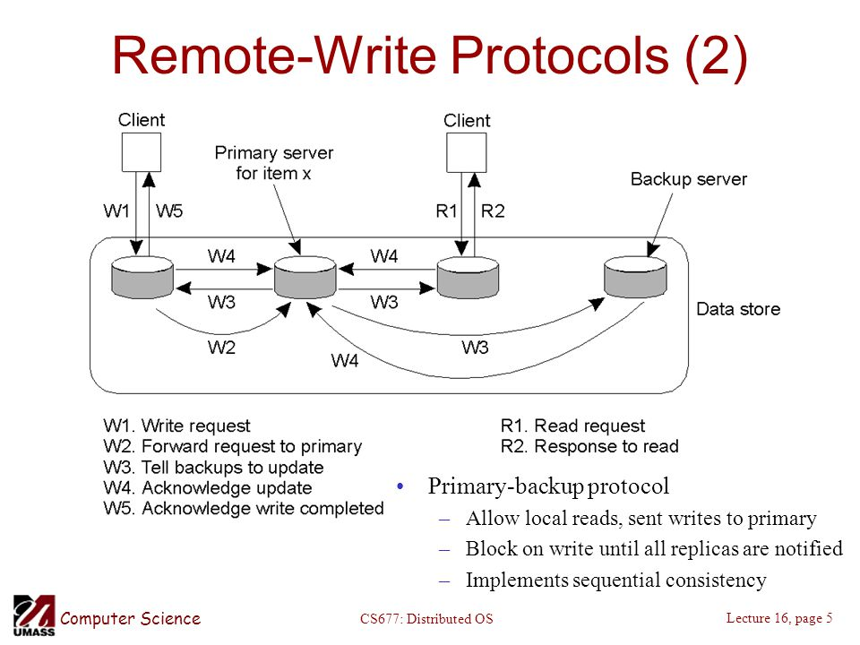 Computer Science Lecture 16, page 5 CS677: Distributed OS Remote-Write Protocols (2) Primary-backup protocol –Allow local reads, sent writes to primary –Block on write until all replicas are notified –Implements sequential consistency