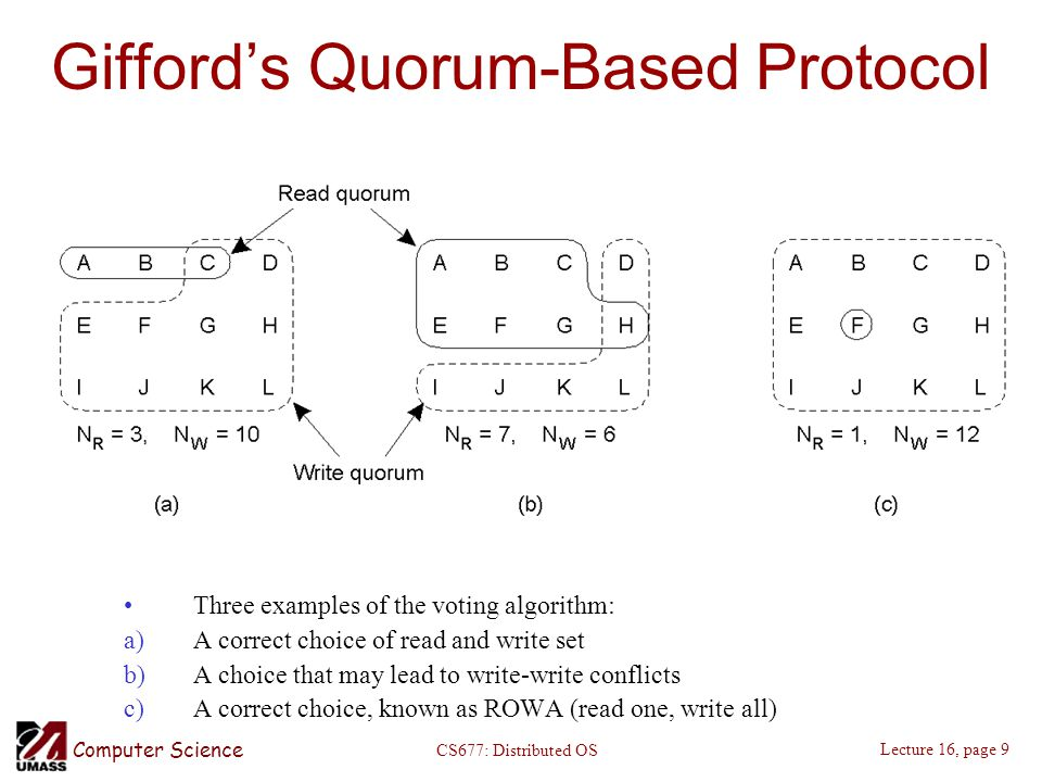 Computer Science Lecture 16, page 9 CS677: Distributed OS Gifford's Quorum-Based Protocol Three examples of the voting algorithm: a)A correct choice of read and write set b)A choice that may lead to write-write conflicts c)A correct choice, known as ROWA (read one, write all)