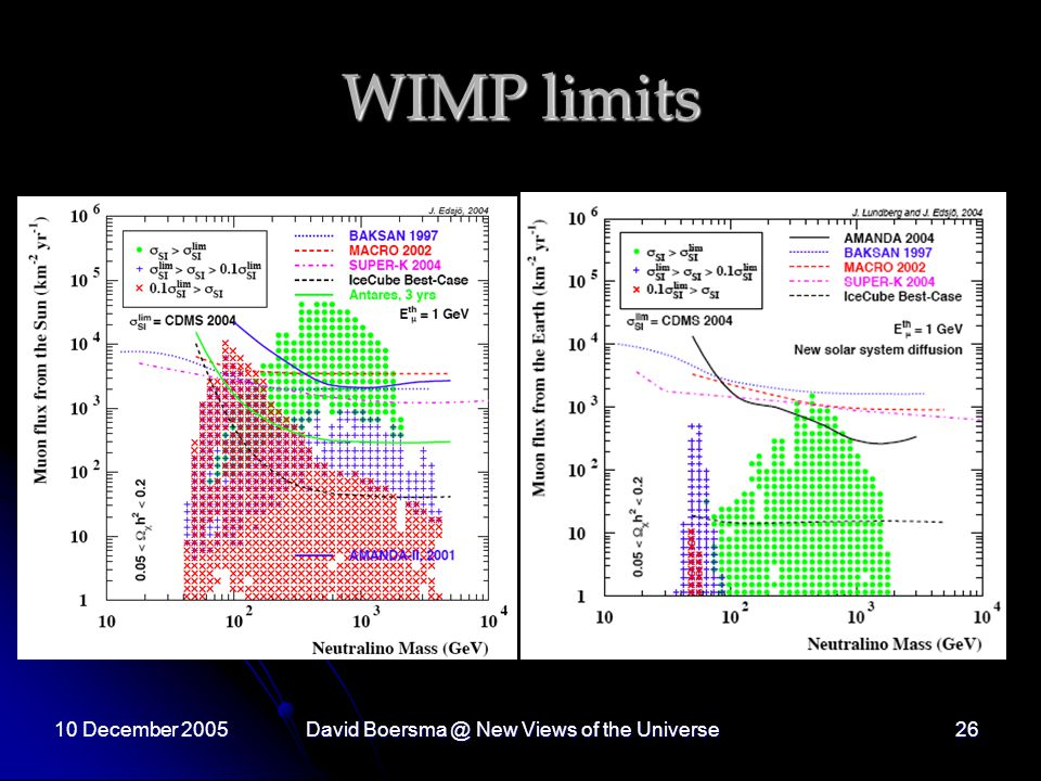 10 December 2005David New Views of the Universe26 WIMP limits