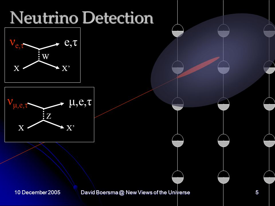 10 December 2005David New Views of the Universe5 Neutrino Detection ν e,τ XX' W e,τ ν μ,e,τ XX' Z μ,e,τ