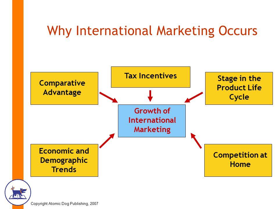factors affecting international marketing environment