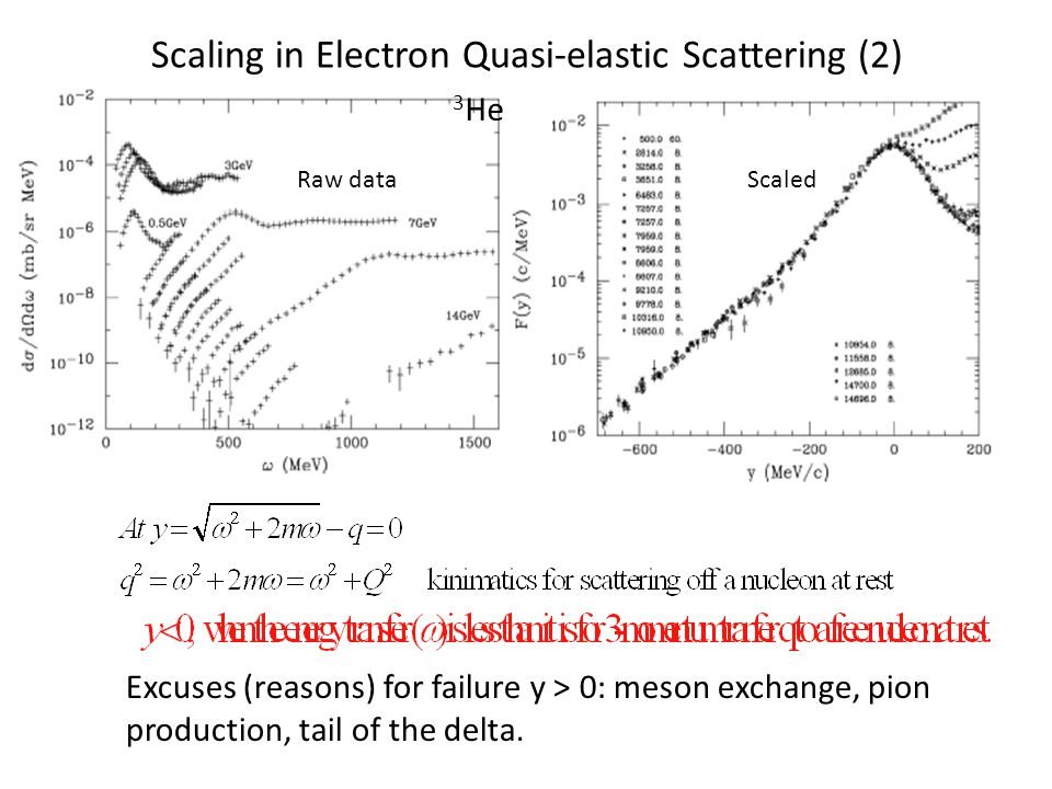 Scaling in Electron Quasi-elastic Scattering (2) 3 He Raw dataScaled Excuses (reasons) for failure y > 0: meson exchange, pion production, tail of the delta.
