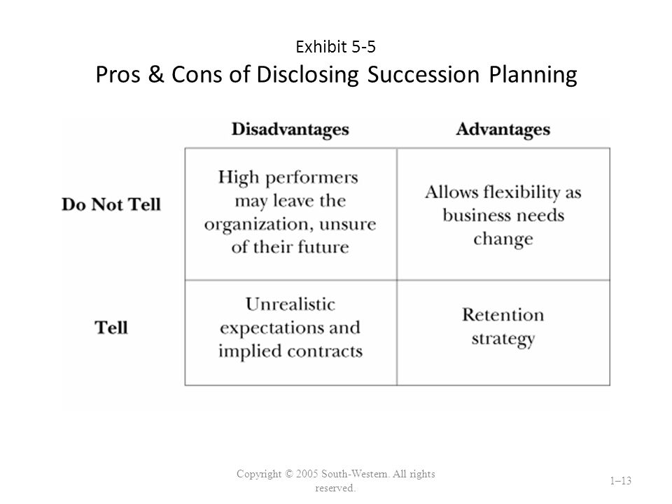 Exhibit 5-5 Pros & Cons of Disclosing Succession Planning Copyright © 2005 South-Western.