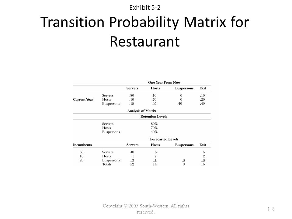 Exhibit 5-2 Transition Probability Matrix for Restaurant Copyright © 2005 South-Western.