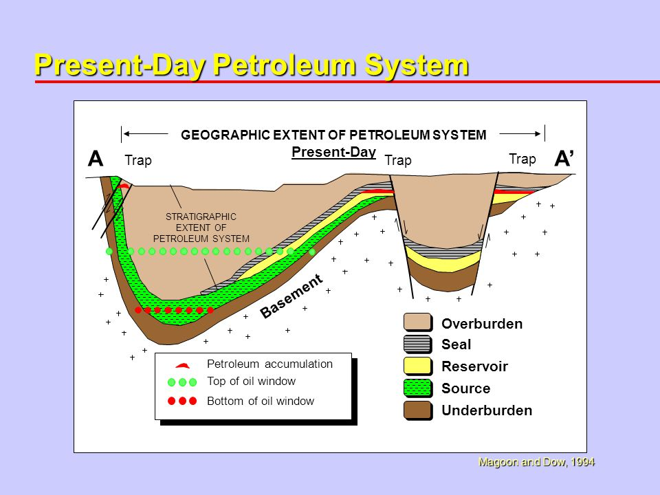 the petroleum system from source to Read this technology essay and over 88,000 other research documents petroleum system: from source to trap i introduction 3 ii 4 the relation between reservoir and the other components of the petroleum system 5 trap 11-16 1 the definition of trap and how the trap works.