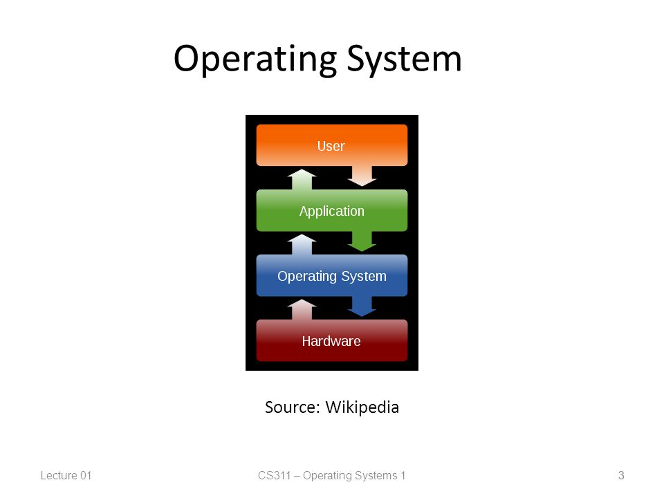 Lecture 01CS311 – Operating Systems 1 3 Operating System 3 Source: Wikipedia