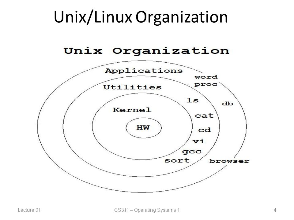 Lecture 01CS311 – Operating Systems 1 4 Unix/Linux Organization 4