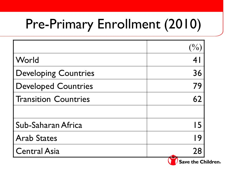 Pre-Primary Enrollment (2010) (%) World41 Developing Countries36 Developed Countries79 Transition Countries62 Sub-Saharan Africa15 Arab States19 Central Asia28