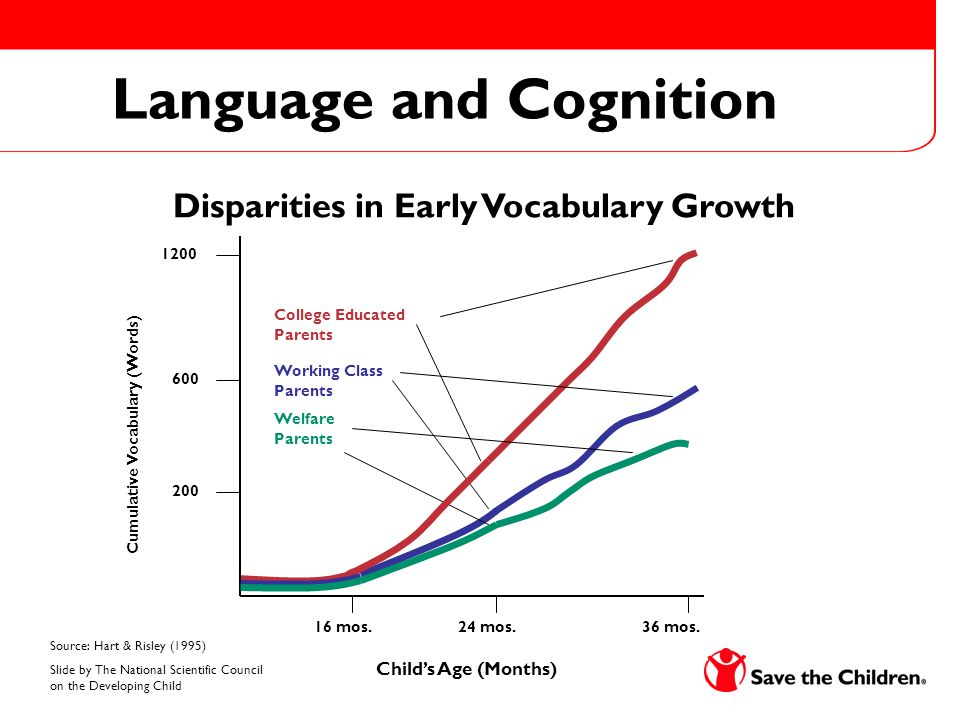 Disparities in Early Vocabulary Growth 16 mos.24 mos.36 mos.