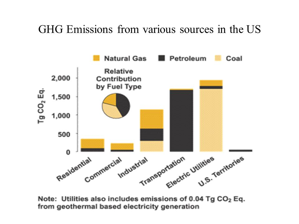 GHG Emissions from various sources in the US