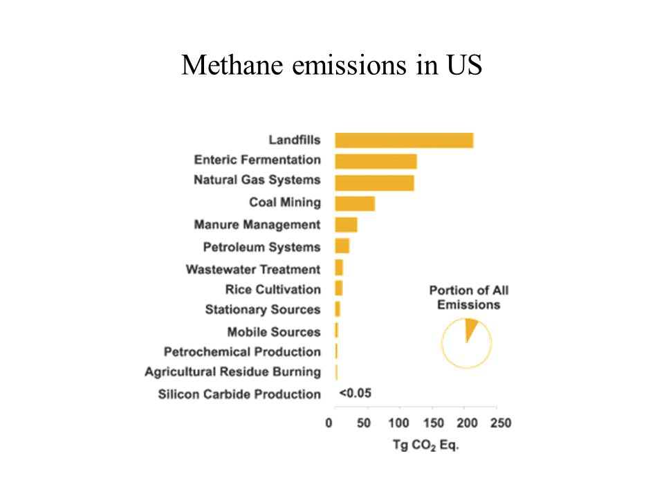 Methane emissions in US