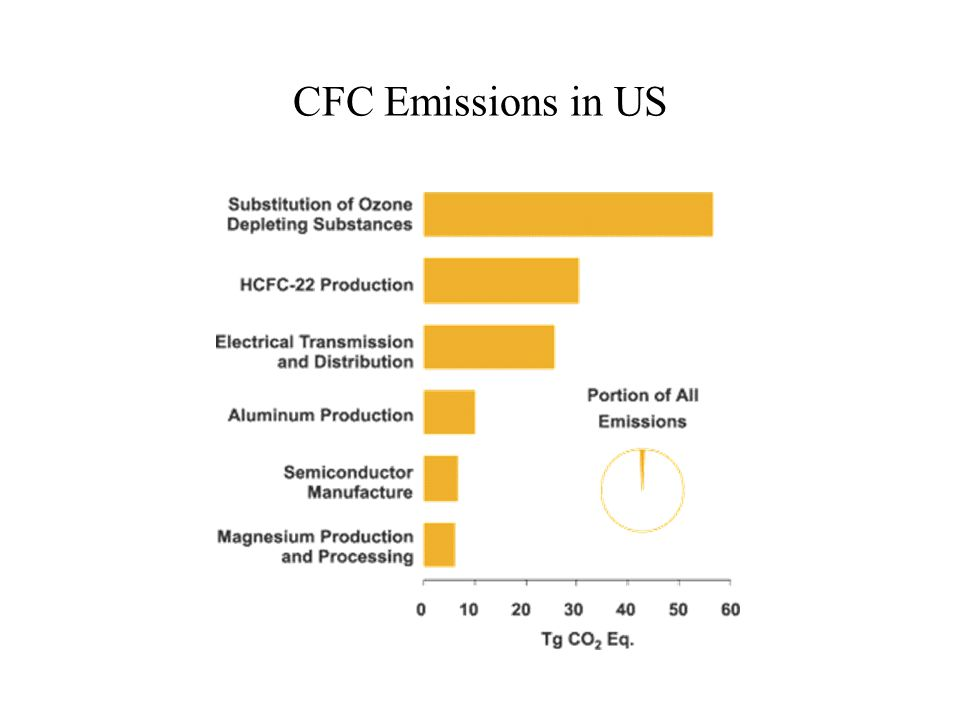 CFC Emissions in US
