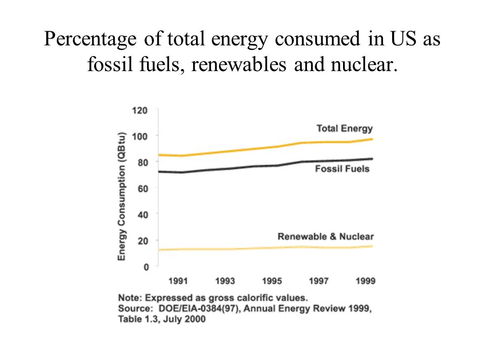Percentage of total energy consumed in US as fossil fuels, renewables and nuclear.