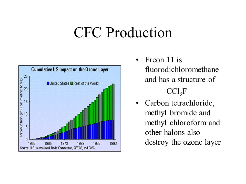 CFC Production Freon 11 is fluorodichloromethane and has a structure of CCl 3 F Carbon tetrachloride, methyl bromide and methyl chloroform and other halons also destroy the ozone layer