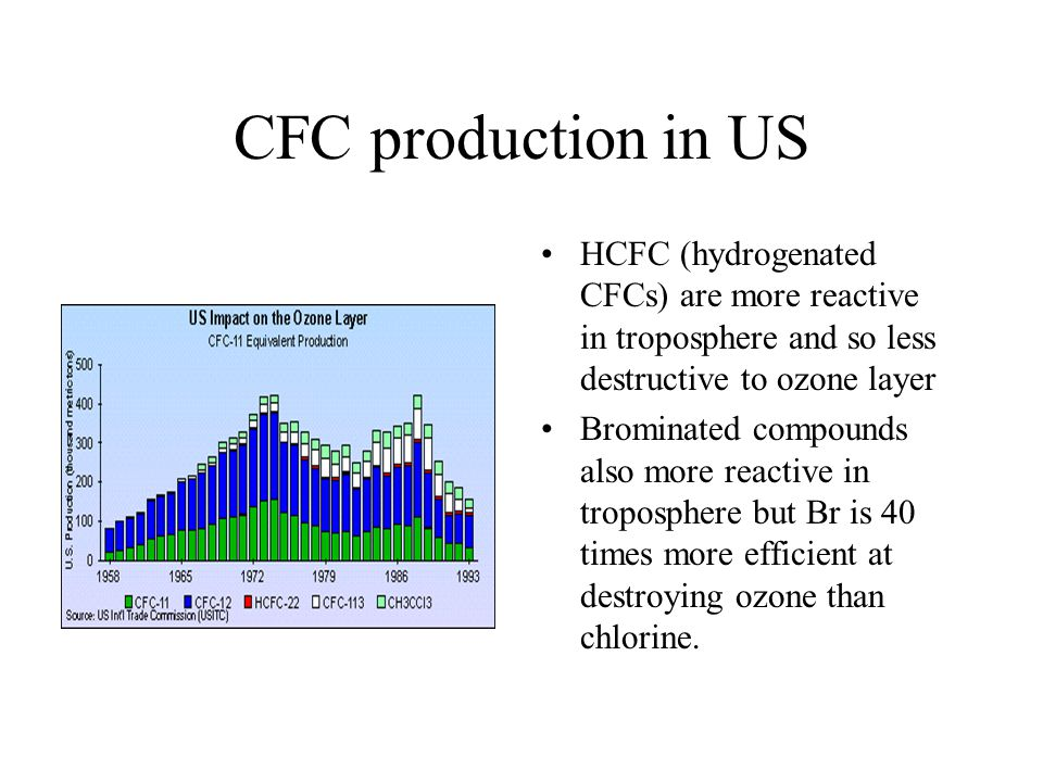 CFC production in US HCFC (hydrogenated CFCs) are more reactive in troposphere and so less destructive to ozone layer Brominated compounds also more reactive in troposphere but Br is 40 times more efficient at destroying ozone than chlorine.