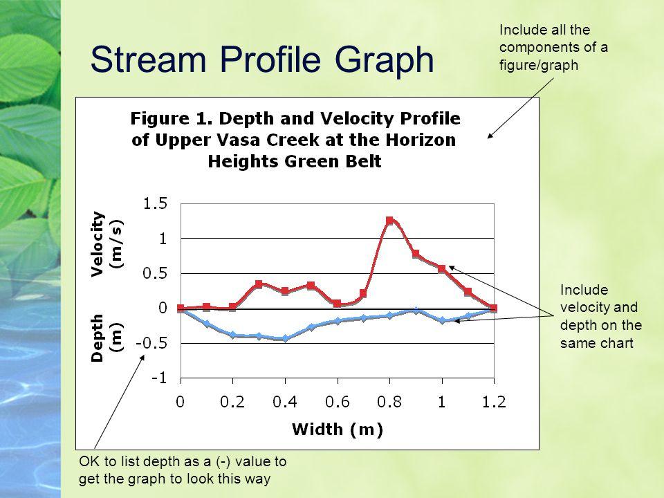 Stream Profile Diagram Circuit Connection Diagram