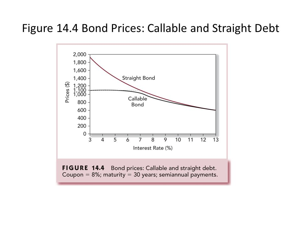 Figure 14.4 Bond Prices: Callable and Straight Debt