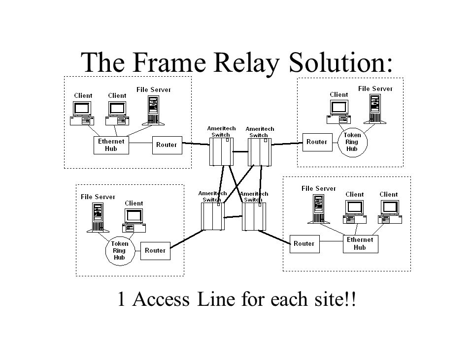 The Frame Relay Solution: 1 Access Line for each site!!