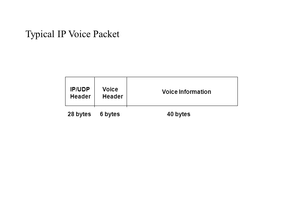 IP/UDP Header Voice Header Voice Information 28 bytes6 bytes40 bytes Typical IP Voice Packet