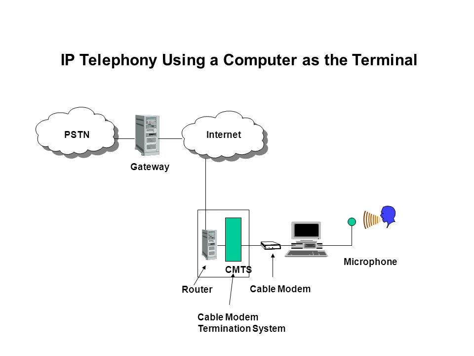IP Telephony Using a Computer as the Terminal PSTNInternet CMTS Gateway Router Cable Modem Microphone Cable Modem Termination System
