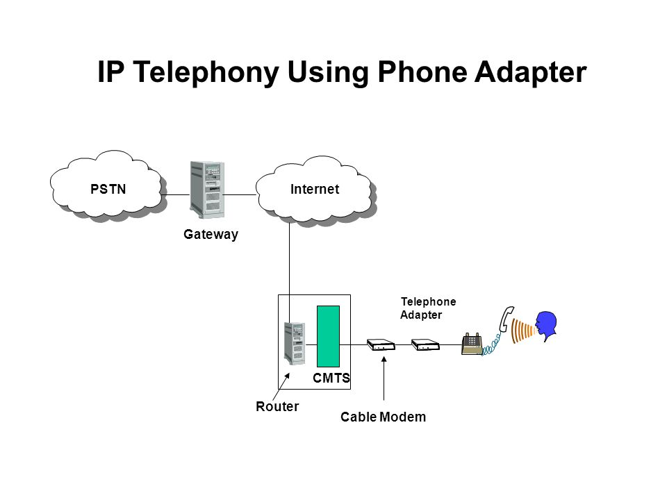 PSTNInternet CMTS Gateway Router IP Telephony Using Phone Adapter Cable Modem Telephone Adapter