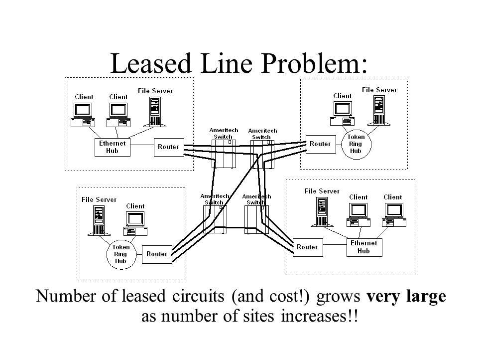 Leased Line Problem: Number of leased circuits (and cost!) grows very large as number of sites increases!!