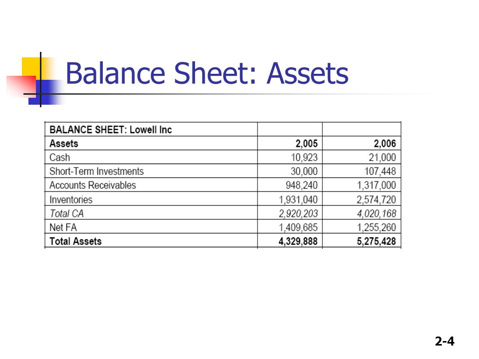 2 1 chapter 7 financial statements and cf balance sheet income
