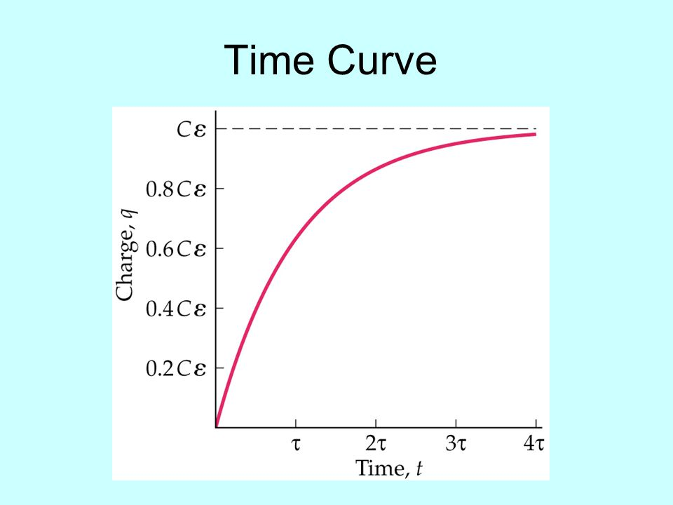Time Curve