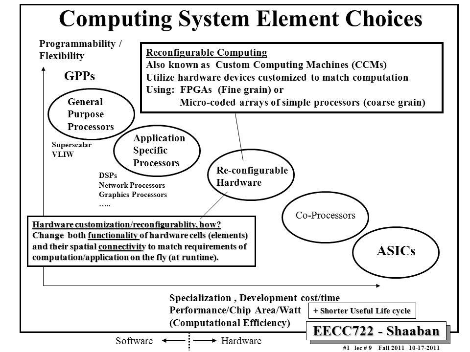 EECC722 - Shaaban #1 lec # 9 Fall Computing System Element