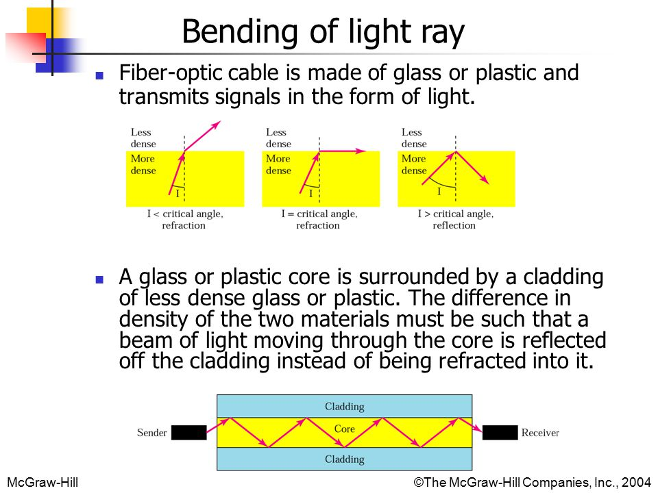 McGraw-Hill©The McGraw-Hill Companies, Inc., 2004 Bending of light ray Fiber-optic cable is made of glass or plastic and transmits signals in the form of light.